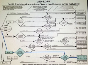 LORS Lake Okeechobee Regulation Schedule chart