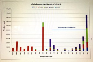 Water years chart showing Lake O water sent to STAs 1995-2105. (Chart Dr Gary Goforth, 2015.)