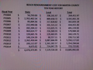 Beach Re-nourishment Costs.