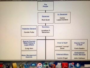 Organizational Chart DEP
