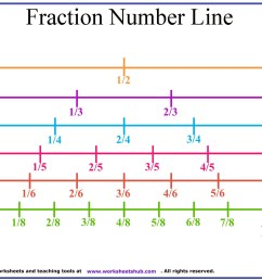 Opposites On A Number Line Worksheet   Printable Worksheets and Activities  for Teachers [ 1600 x 2000 Pixel ]