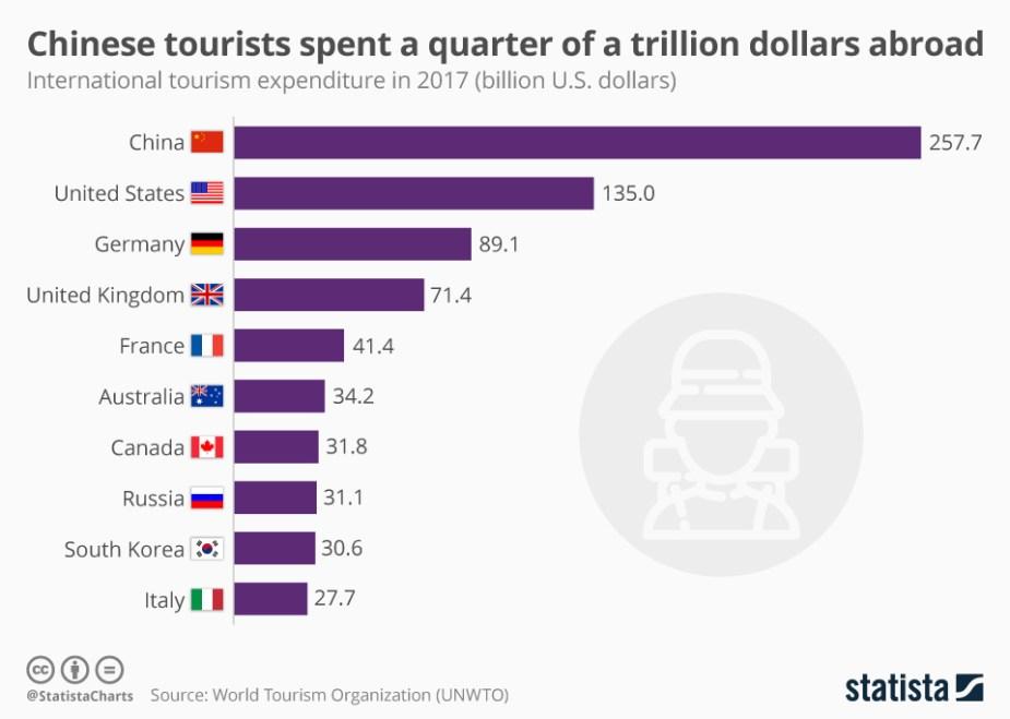 china tourism trends 2017