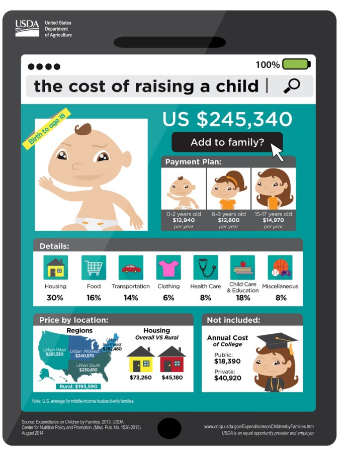 USDA infographic on the cost of raising a child