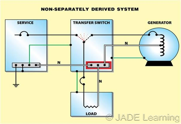 how to wire a transfer switch for generator diagram honeywell thermostat wiring 4 250.35(b) nonseparately derived system.