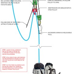 Diagram Of 3 1 Rescue System 2006 F150 Starter Relay Wiring Hauling  A The 2 Chongo Style Jade
