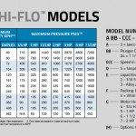high flow pumps - models and features