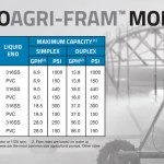 Agricultural diaphragm pumps models and specs