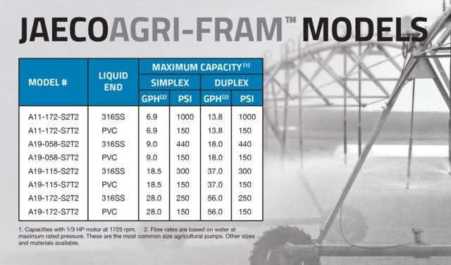 Agricultural diaphragm pumps models and specs