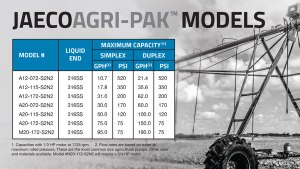 agricultural plunger pumps models and features