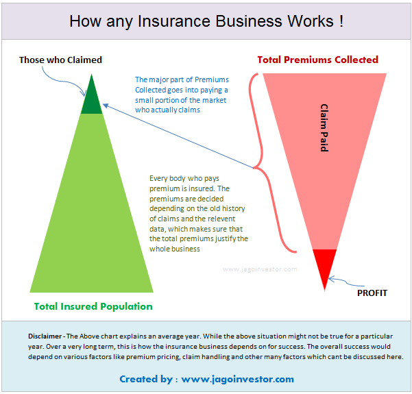 The Ultimate Guide To Understand How Insurance Companies