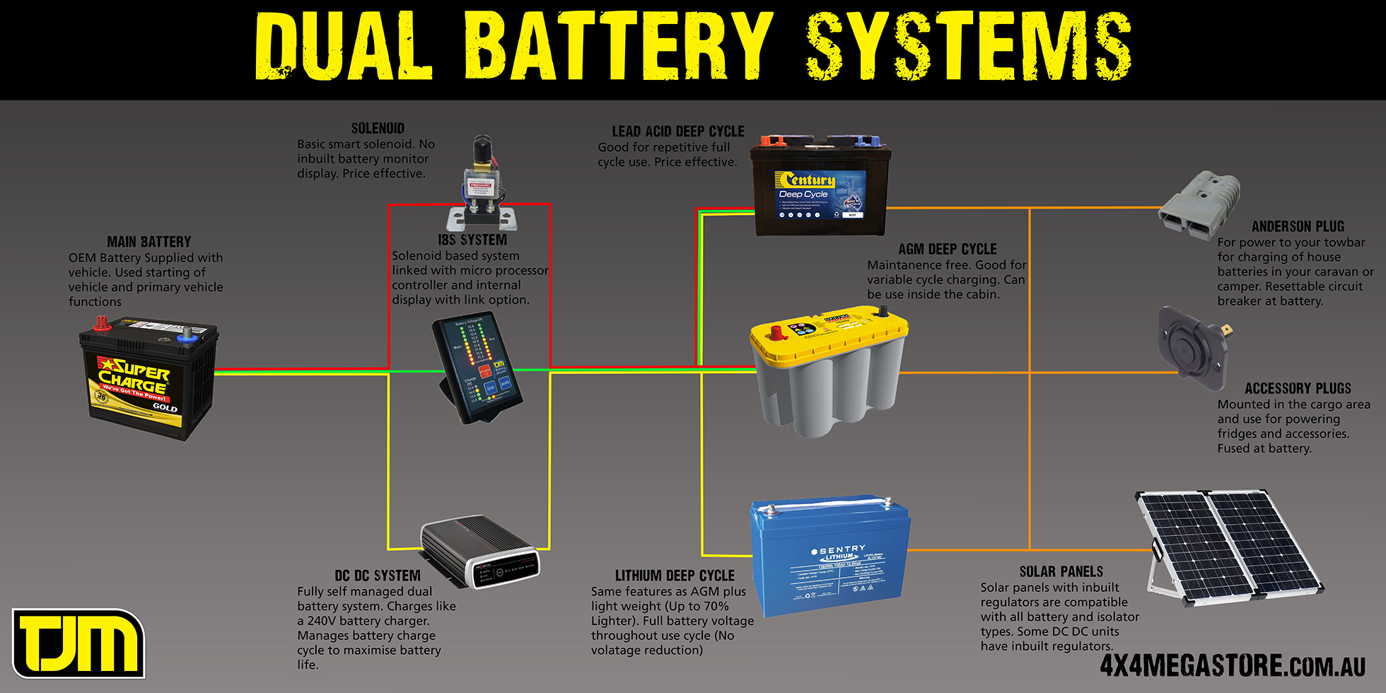 how to install a dual battery set up with a isolator