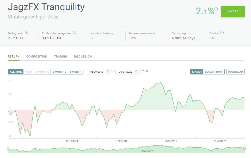 JagzFX Tranquility PAMM Portfolio Update Jan 2020