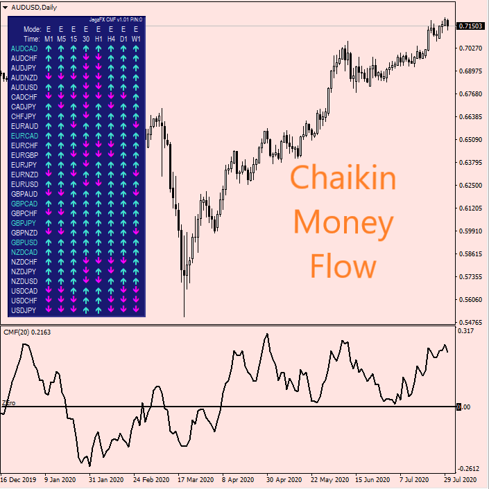 JagzFX Chaikin Money Flow CMF MTF PIN