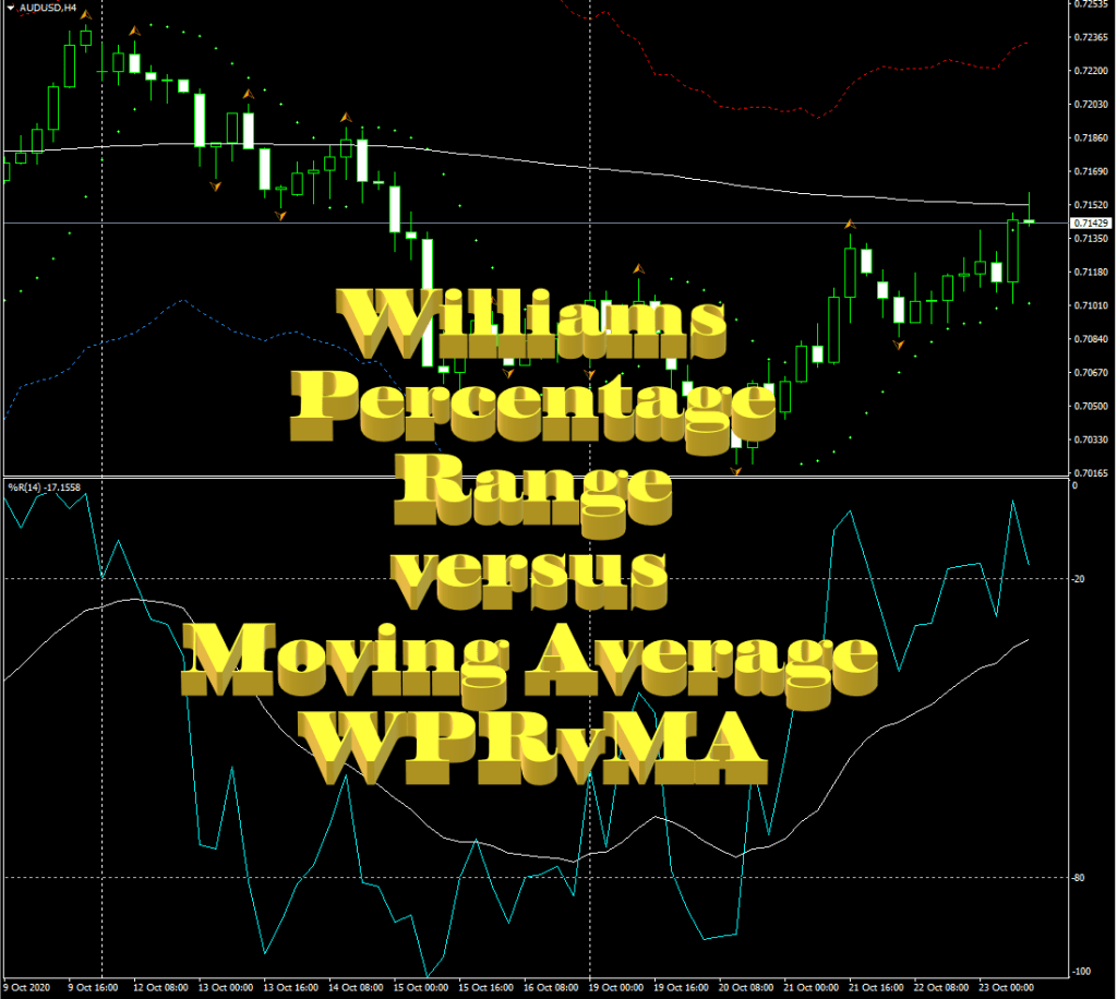 Williams Percentage Range versus Moving Average