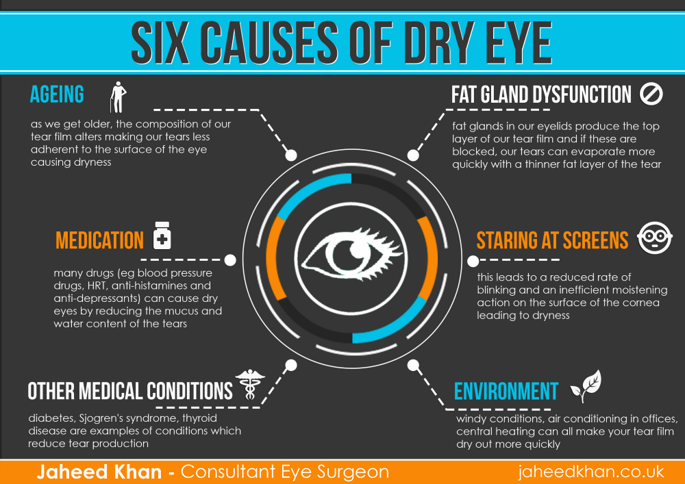 six causes of dry eyes