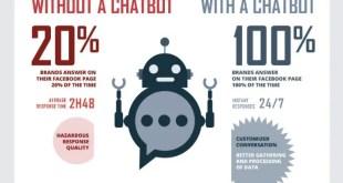 Les chatbots : nouvelles stars multitâches des marques ?