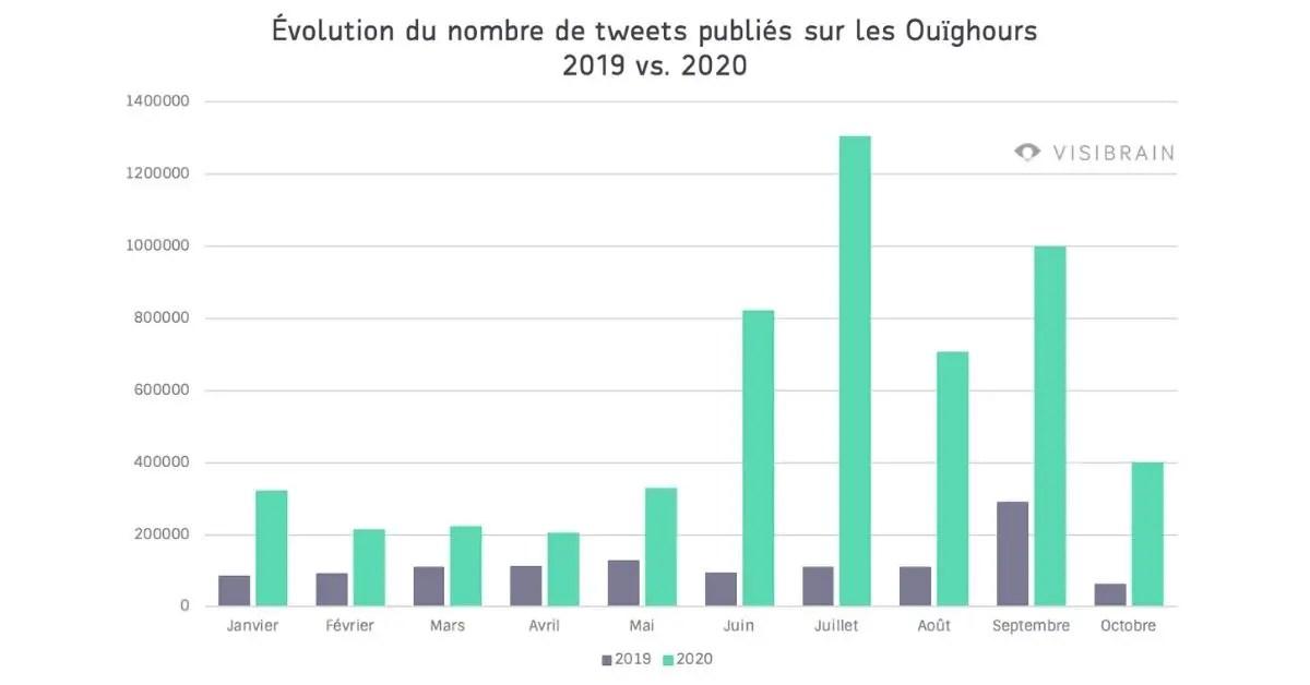 visibrain-twitter-statistiques