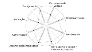 Roda da Liderença