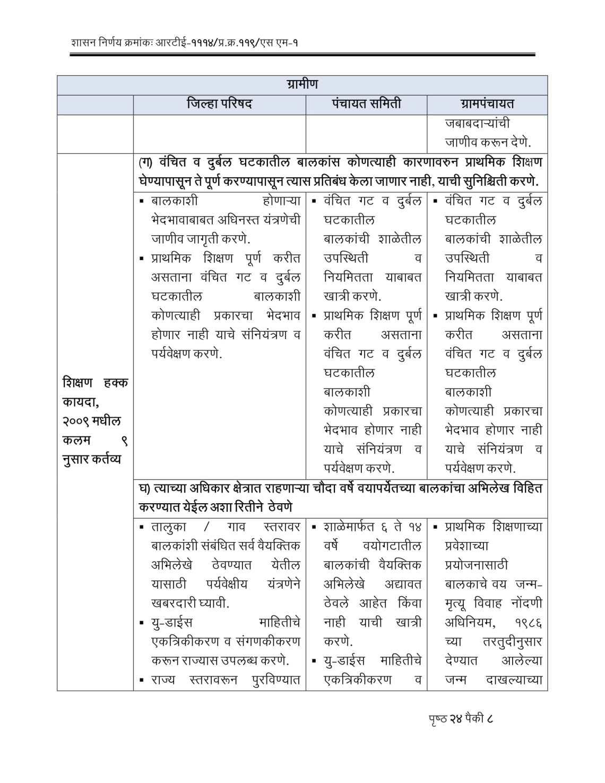 RTE Act 2009 Competent Authorities Maharashtra-08