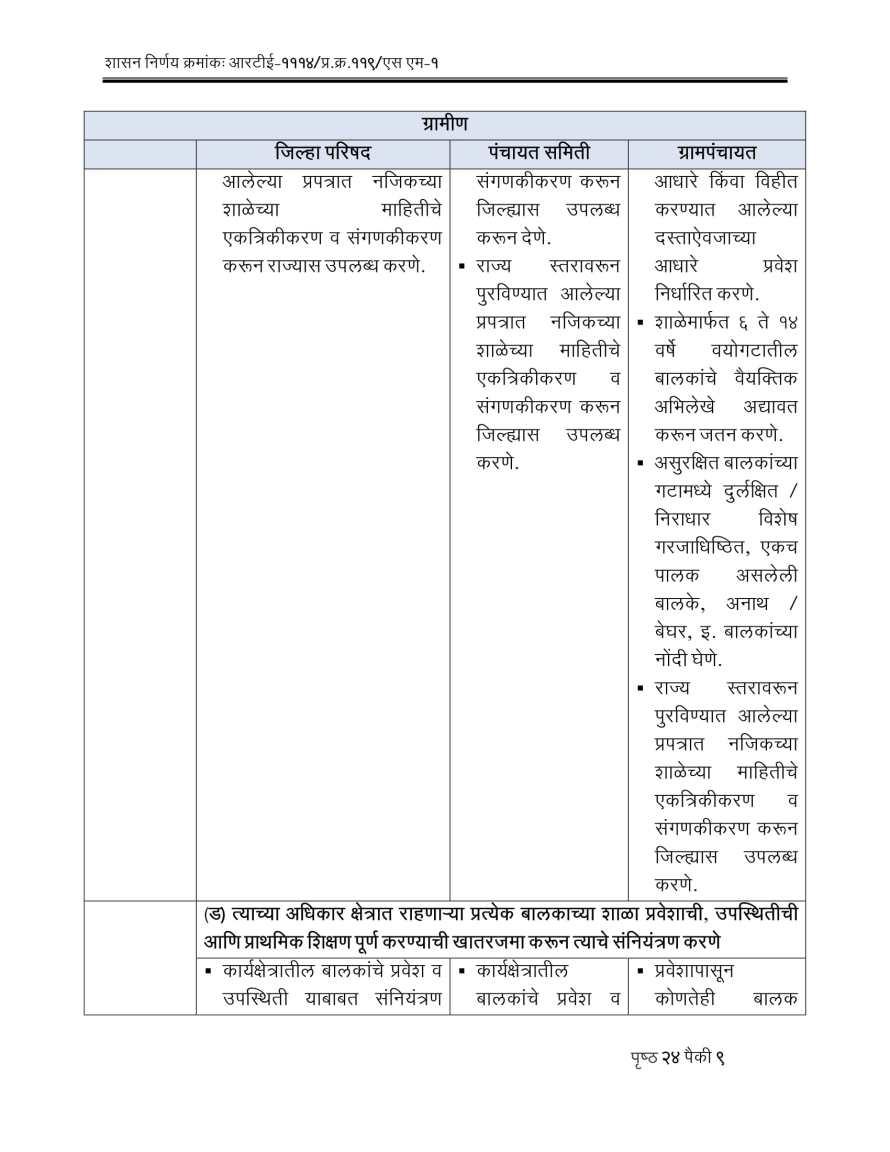 RTE Act 2009 Competent Authorities Maharashtra-09
