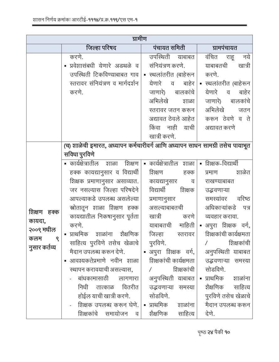 RTE Act 2009 Competent Authorities Maharashtra-10