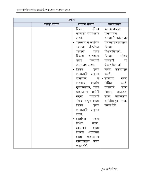 RTE Act 2009 Competent Authorities Maharashtra-15