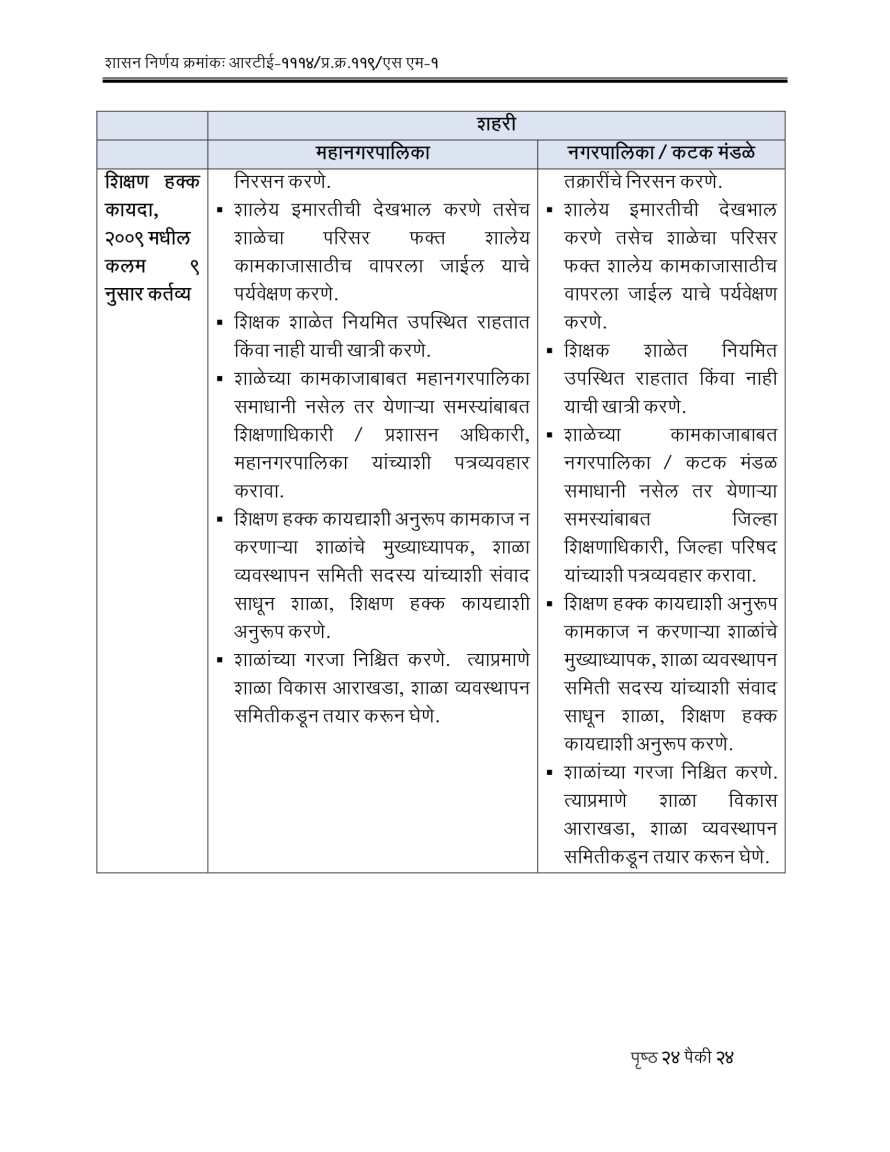 RTE Act 2009 Competent Authorities Maharashtra-24