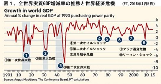世界の実質GDP