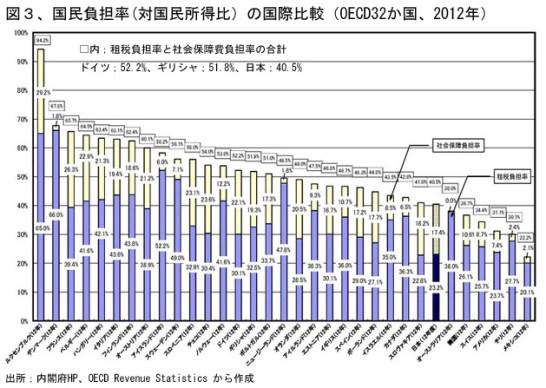 図3 各国の国民負担率