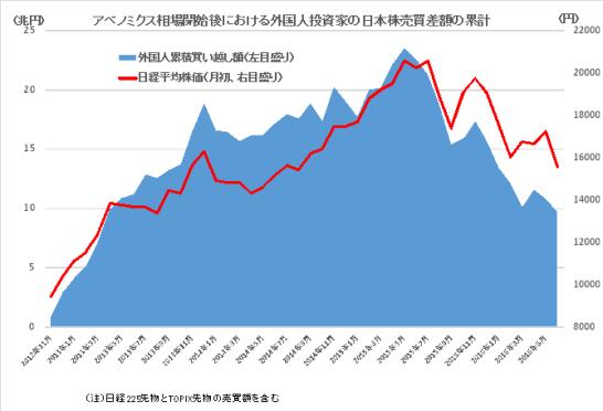 外国人投資家売買累計