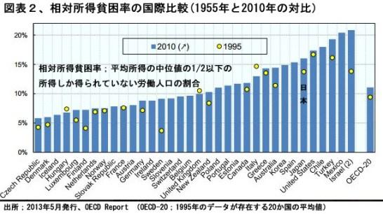 相対所得貧困率