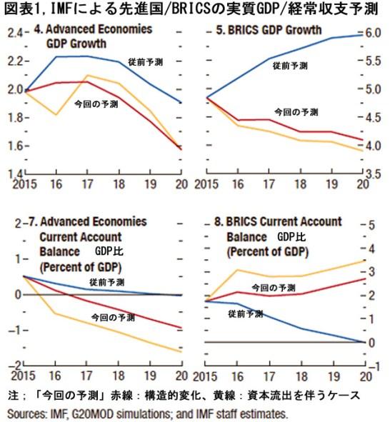 図表1(先進国・BRICSのGDPと経常収支予測)