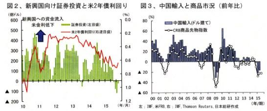 新興国向け証券投資・中国の輸入と商品市況