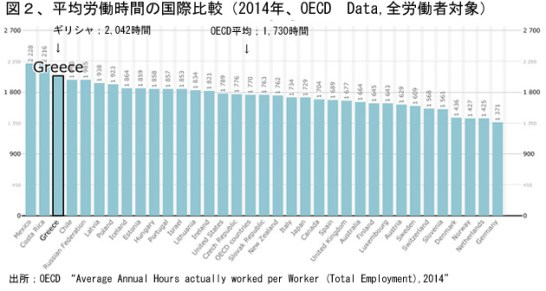 図2 ギリシャ国民は本当に働かない?