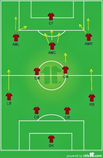 Formasi 4-3-2-1 : formasi, 4-3-2-1, Membahas, 4-2-3-1, (Seedorf), JailaniHari