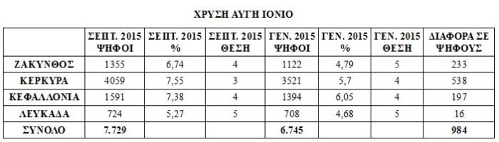 xa_results_ionio