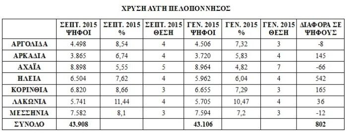 xa_results_peloponnhsos