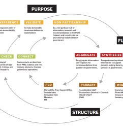 iterative process of inquiry map an iterative process of inquiry map is first used to understand the pco from a micro level asking what the functions  [ 1656 x 1100 Pixel ]