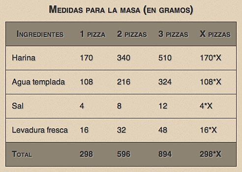 Pizza, la masa, mejor en casa (2/6)