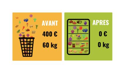 zéro-déchet et économies, le gaspillage alimentaire