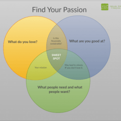 Needs And Wants Venn Diagram 2004 Pontiac Vibe Radio Wiring How To Find Your Passion Sweet Spot Jairekrobbins