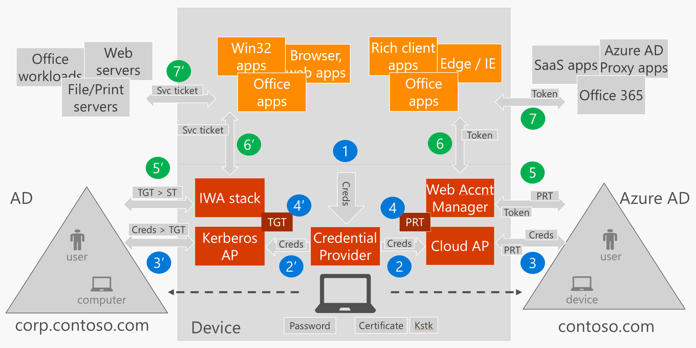 sso architecture diagram wall outlet wiring how works in windows 10 devices security