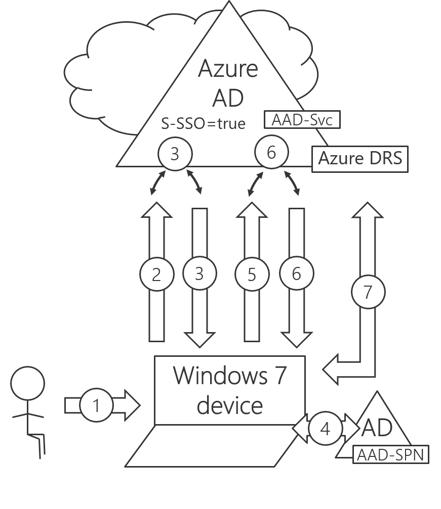#AzureAD device-based conditional access and #Windows 7/8
