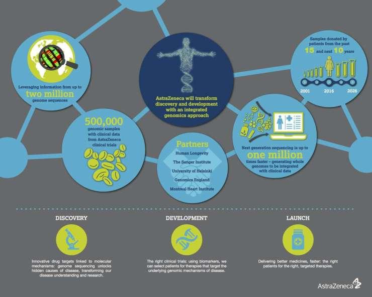 cq5dam.web.1200.AZ_genomics_infographic final approved revised 200416 fv