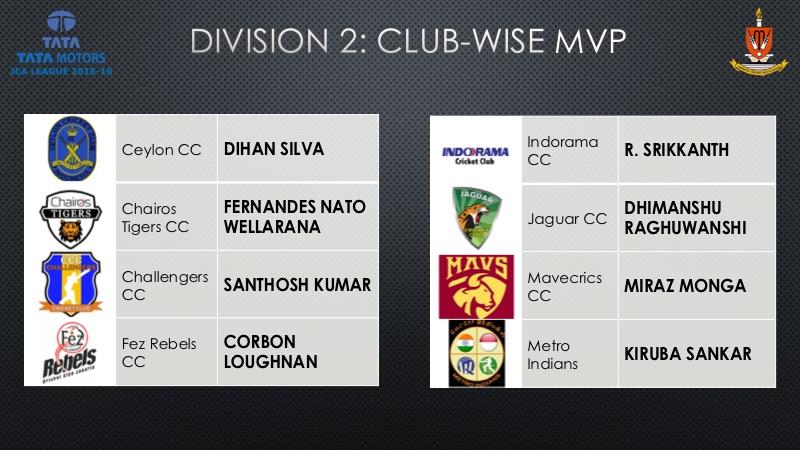 DIV2 CLUBWISE MVPs