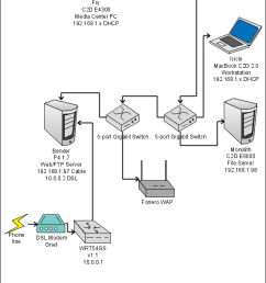 dsl network upgrade diagram [ 576 x 1535 Pixel ]