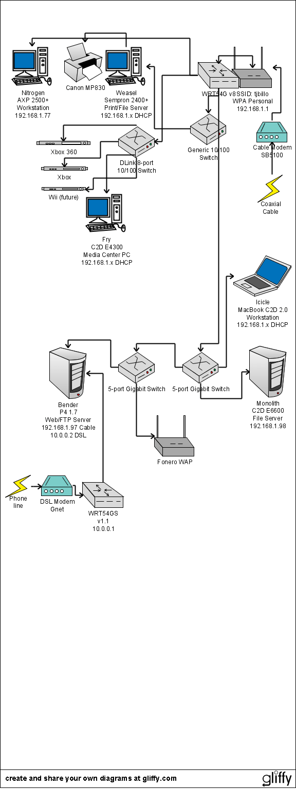 medium resolution of dsl network upgrade diagram
