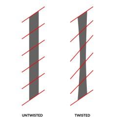 stroke twisting diagram [ 1600 x 1300 Pixel ]