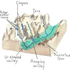 Cirque Glacier Diagram Wiring For Lights With Two Switches Glaciers In The Rocky Mountains Jake 39s Nature Blog