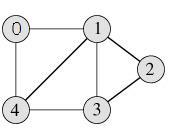 graph_representation